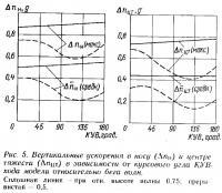 Рис. 5. Вертикальные ускорения в носу и центре тяжести