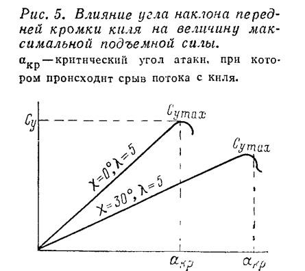 Рис. 5. Влияние угла наклона передней кромки киля на величину подъемной силы