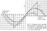 Рис. 5. Влияние угла наклона ватерлинии на диаграммы остойчивости
