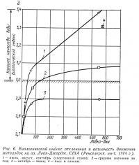Рис. 6. Биологический индекс отклонения и активность движения мотолодок