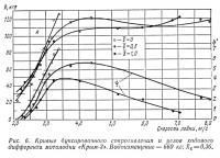 Рис. 6. Кривые буксировочного сопротивления и углов ходового дифферента