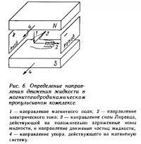 Рис. 6. Направление движения жидкости в магнитогидродинамическом пропульсивном комплексе
