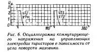 Рис. 6. Осциллограмма напряжения на управляющих электродах тиристоров