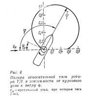 Рис. 6. Поляра относительной тяги ротора