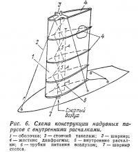Рис. 6. Схема конструкции надувных парусов с внутренними расчалками