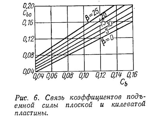 Рис. 6. Связь коэффициентов подъемной силы плоской и килеватой пластины