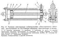Рис. 6. Типовая конструкция гидроцилиндра одностороннего действия