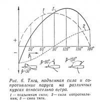 Рис. 6. Тяга, подъемная сила и сопротивление паруса