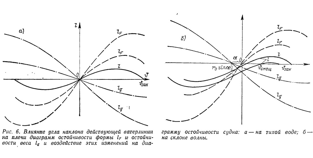Рис. 6. Влияние угла наклона ватерлинии на плечи диаграмм остойчивости