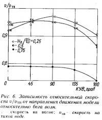 Рис. 6. Зависимость относительной скорости от направления движения