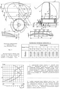 Рис. 7. Частично погруженный гребной винт для мотолодки СА-80