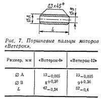 Рис. 7. Поршневые пальцы моторов «Ветерок»