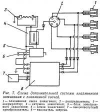 Рис. 7. Схема дополнительной системы плазменного зажигания с плазменной свечой