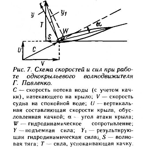 Рис. 7. Схема скоростей и сил при работе однокрыльевого волнодвижителя Г. Павленко