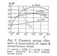 Рис. 7. Скорость катера «Рассвет» в зависимости от курса