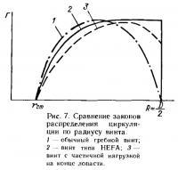 Рис. 7. Сравнение законов распределения циркуляции по радиусу винта