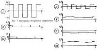 Рис. 7. Временные диаграммы напряжений
