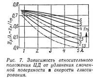 Рис. 7. Зависимость относительного положения ЦД