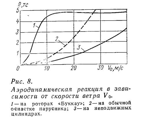 ris_8_aerodinamicheskaya_reakciya_v_zavi