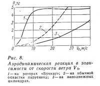 Рис. 8. Аэродинамическая реакция в зависимости от скорости ветра