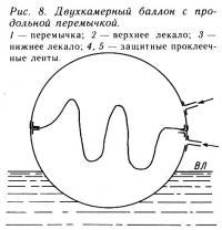 Рис. 8. Двухкамерный баллон с продольной перемычкой