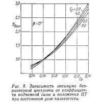 Рис. 8. Зависимость оптимума безразмерной центровки