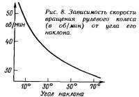 Рис. 8. Зависимость скорости вращения рулевого колеса
