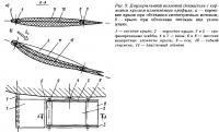 Рис. 9. Двухкрыльевой волновой движитель с кормовым крылом изменяемого профиля
