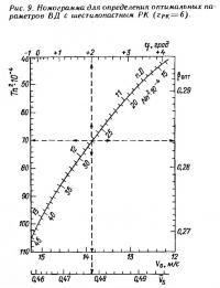 Рис. 9. Номограмма для определения оптимальных параметров ВД