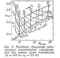 Рис. 9. Расчетная диаграмма оптимальных характеристик глиссирования