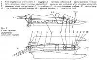 Рис. 9. Схема органов управления гоночного скутера