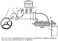 Рис. 9. Схема рулевого устройства с ручным реверсивным насосом