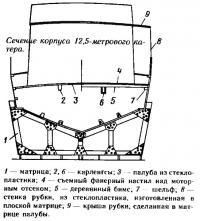 Сечение корпуса 8,5-метрового катера