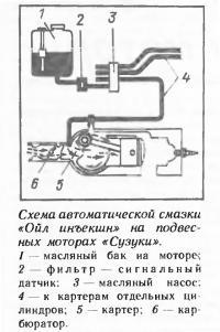 Схема автоматической смазки «Ойл инъекшн» на подвесных моторах «Сузуки»