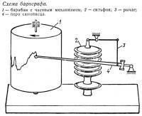 Схема барографа