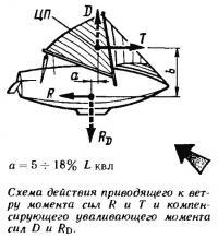 Схема действия приводящего к ветру момента сил