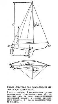 Схема действия сил приводящего момента при крене яхты
