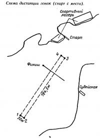 Схема дистанции гонок (старт с места)