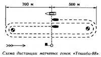Схема дистанции матчевых гонок «Тошиба-88»
