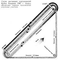 Схема дистанции соревнований Кубка Америки 1987 г.