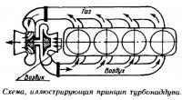 Схема иллюстрирующая принцип турбонаддува