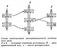 Схема изготовления трехкривошипного коленчатого вала