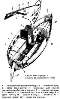 Схема конструкции и общего расположения яхты