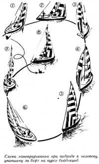 Схема маневрирования при подходе к человеку, упавшему за борт на курсе бейдевинд