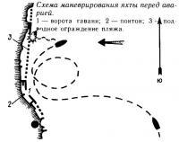 Схема маневрирования яхты перед аварией