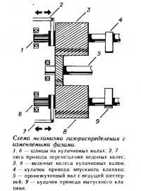 Схема механизма газораспределения с изменяемыми фазами