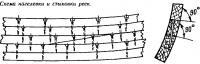 Схема нагелевки и стыковки реек