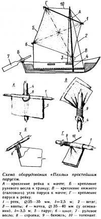 Схема оборудования «Пеллы» простейшим парусом