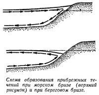 Схема образования прибрежных течений при морском бризе и при береговом бризе