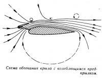 Схема обтекания крыла с колеблющимся предкрылком